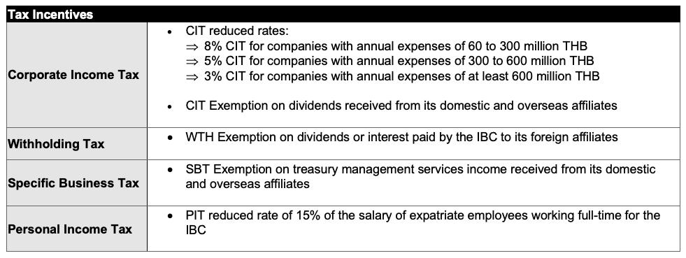 IBC tax incentives