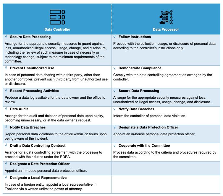 PDPI Data Controller vs. Data Processor Duties