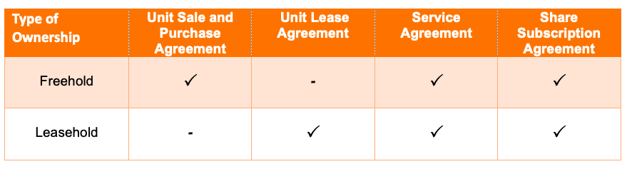 freehold-vs-leasehold-thailand